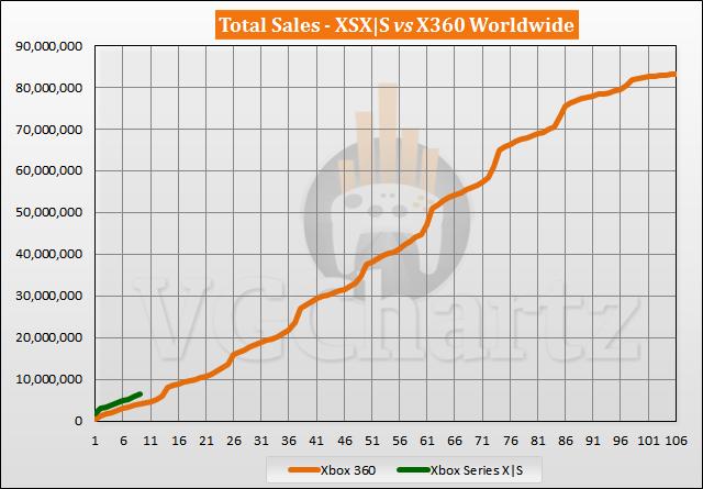 Xbox Series X S vs Xbox 360 Sales Comparison - July 2021