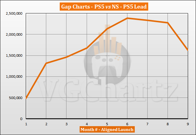 PS5 vs Switch Sales Comparison - July 2021