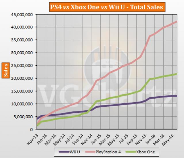 PS4 vs Xbox One vs Wii U Global Lifetime Sales – June 2016 ...
