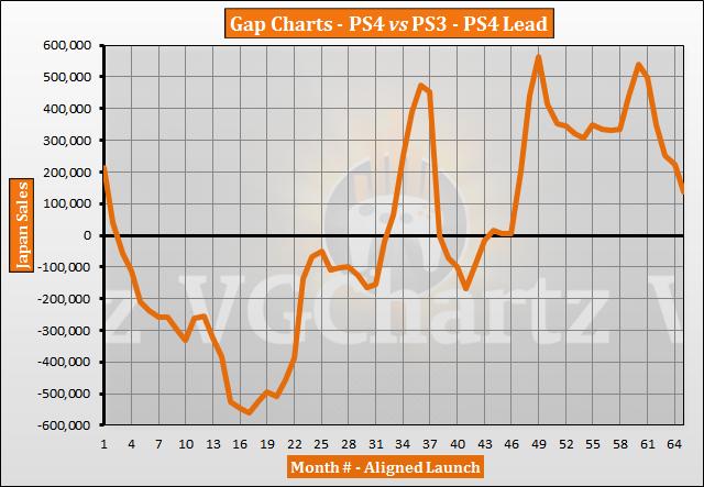 PS4 vs PS3 in Japan – VGChartz Gap Charts – June 2019 Update