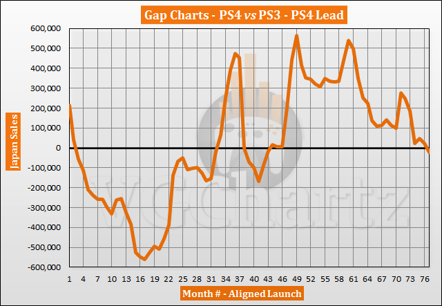PS4 vs PS3 in Japan Sales Comparison - PS3 Retakes Lead in June 2020