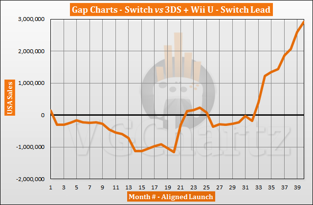 Switch vs 3DS and Wii U in the US Sales Comparison - June 2020