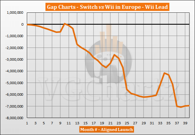 Switch vs Wii Sales Comparison in Europe - June 2020