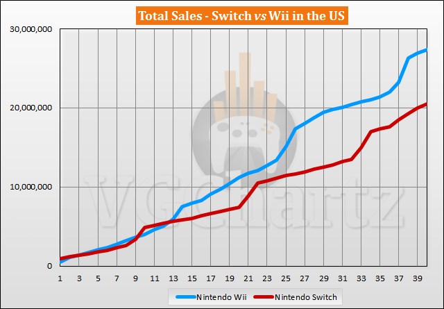 Switch vs Wii Sales Comparison in the US - Switch Closes the Gap in June 2020