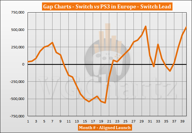 Switch vs PS3 Sales Comparison in Europe - Switch Lead Grows in June 2020
