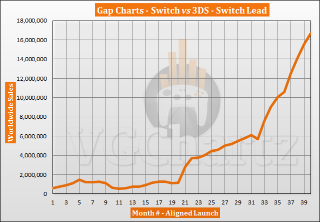 Switch vs 3DS Sales Comparison – Switch Lead Continues to Grow June 2020