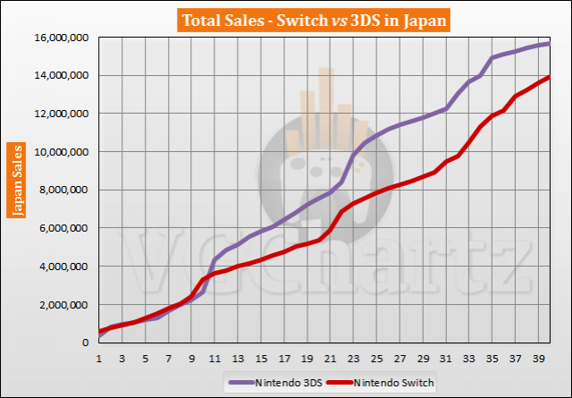 Switch vs 3DS in Japan Sales Comparison – June 2020
