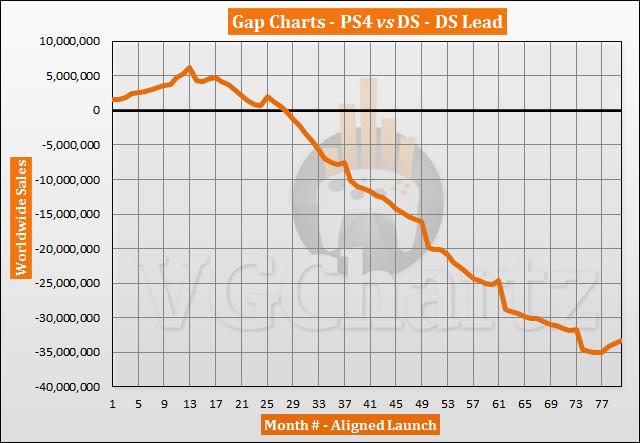 PS4 vs DS Sales Comparison – PS4 Closes the Gap in June 2020