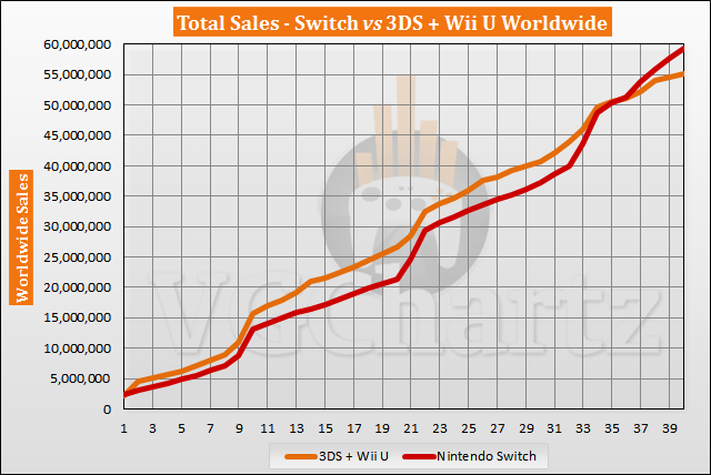 Switch vs 3DS and Wii U Sales Comparison – Switch Lead Grows June 2020