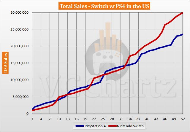 Switch vs PS4 in the US Sales Comparison - June 2021