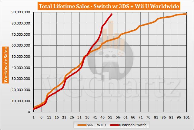 Switch vs 3DS and Wii U Sales Comparison - June 2021