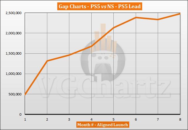 PS5 vs Switch Sales Comparison - June 2021