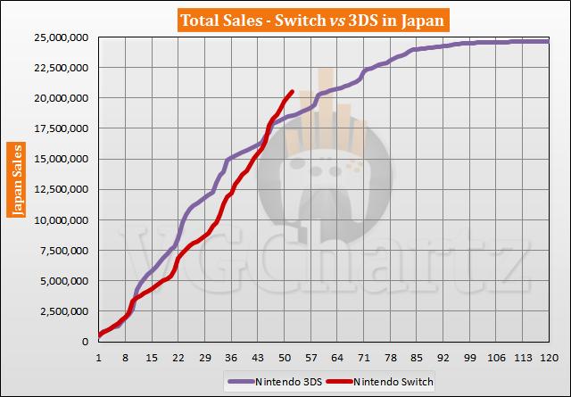 Switch vs 3DS in Japan Sales Comparison - June 2021