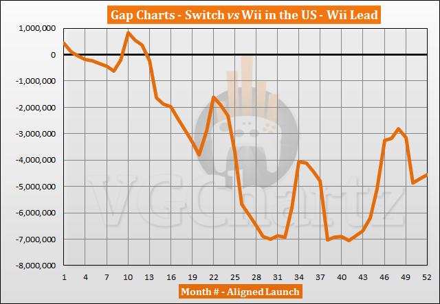 Switch vs Wii Sales Comparison in the US – June 2021