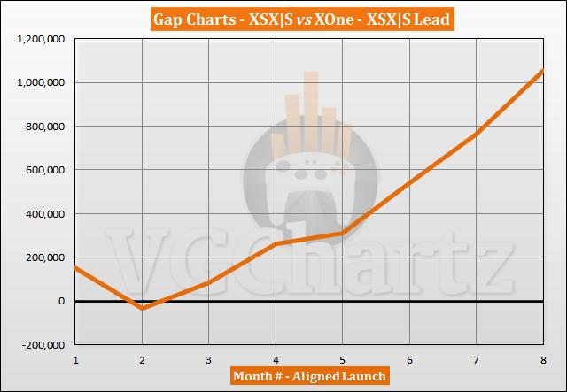 Xbox Series X|S vs Xbox One Sales Comparison - June 2021