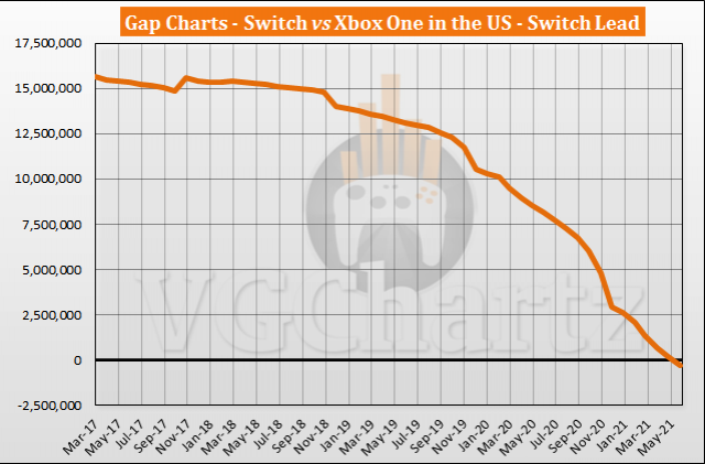 Nintendo Switch Outsells Xbox One in the US