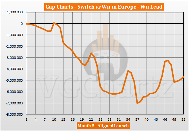 Switch vs Wii Sales Comparison in Europe - June 2021