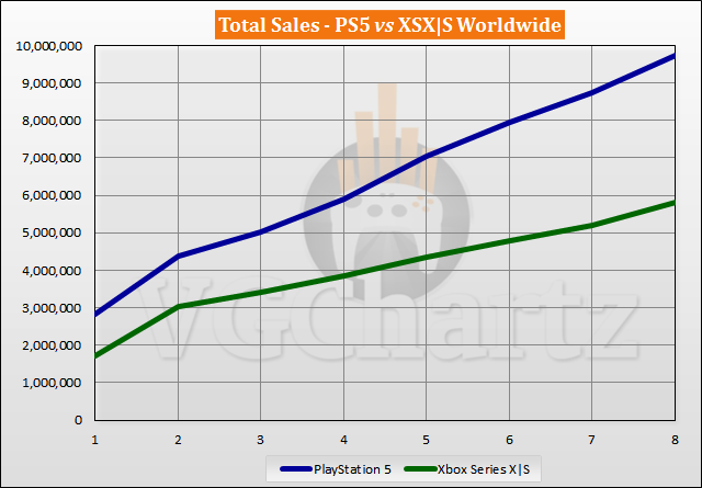 PS5 vs Xbox Series X|S Sales Comparison - June 2021