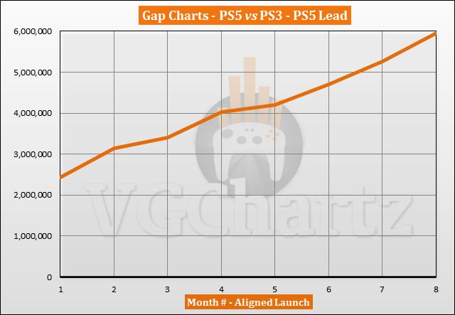 PS5 vs PS3 Sales Comparison - June 2021