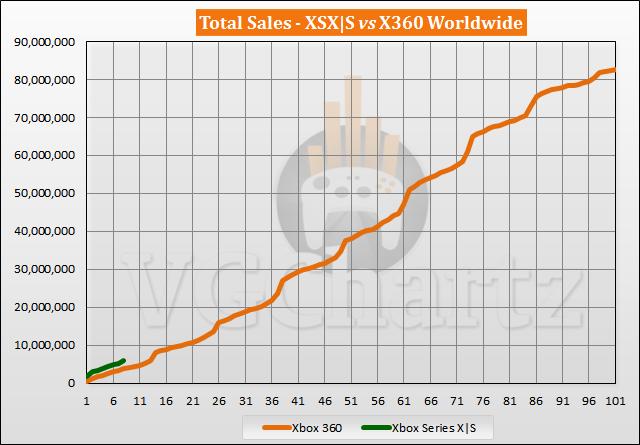 Xbox Series X|S vs Xbox 360 Sales Comparison - June 2021