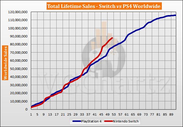 Switch vs PS4 Sales Comparison - June 2021