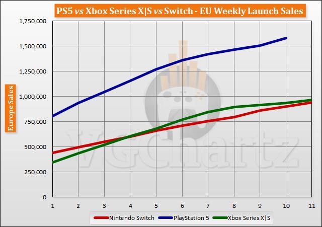 PS5 vs Xbox Series X|S vs Switch Launch Sales Comparison Through Week 11