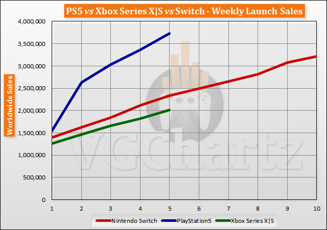 PS5 vs Xbox Series X | S vs Switch Meluncurkan Perbandingan Penjualan Melalui Minggu 5