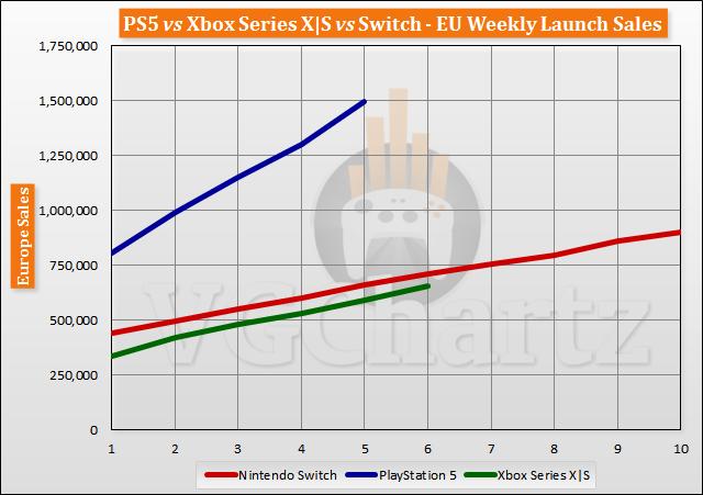 PS5 vs Xbox Series X|S vs Switch Launch Sales Comparison Through Week 6