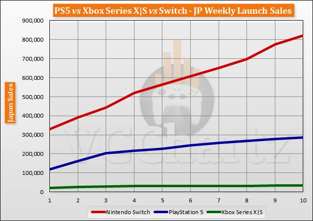 PS5 vs Xbox Series X | S vs Switch Meluncurkan Perbandingan Penjualan Melalui Minggu ke-10