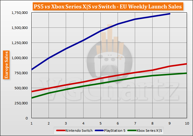 PS5 vs Xbox Series X|S vs Switch Launch Sales Comparison Through Week 10