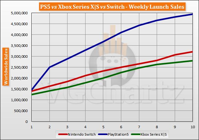 PS5 vs Xbox Series X | S vs Switch Meluncurkan Perbandingan Penjualan Melalui Minggu 10PS5 vs Xbox Series X | S vs Switch Meluncurkan Perbandingan Penjualan Melalui Minggu 10