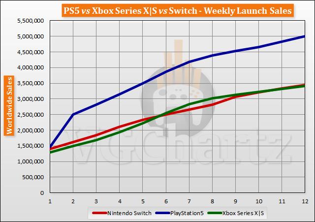PS5 vs Xbox Series X | S vs Switch Meluncurkan Perbandingan Penjualan Melalui Minggu 12