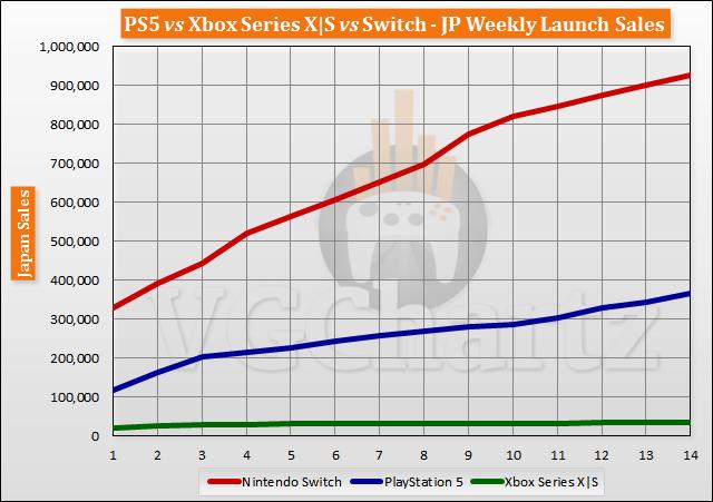 PS5 vs Xbox Series X|S vs Switch Launch Sales Comparison Through Week 14