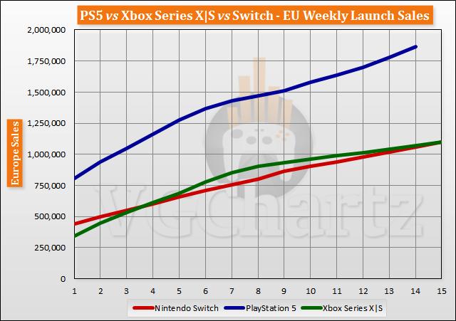 PS5 vs Xbox Series X|S vs Switch Launch Sales Comparison Through Week 15