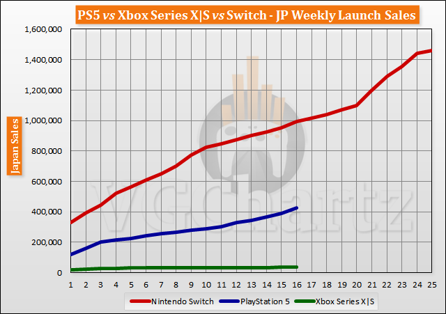 PS5 vs Xbox Series X|S vs Switch Launch Sales Comparison Through Week 16