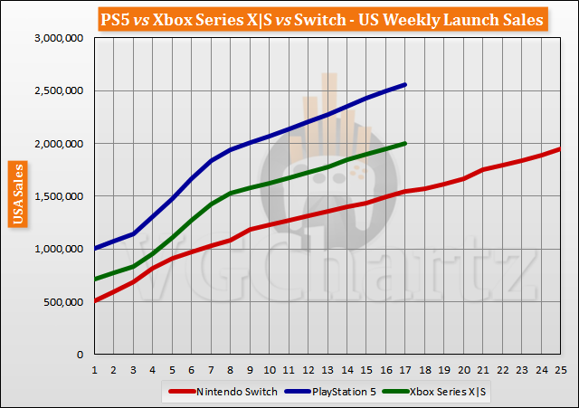 PS5 vs Xbox Series X|S vs Switch Launch Sales Comparison Through Week 17