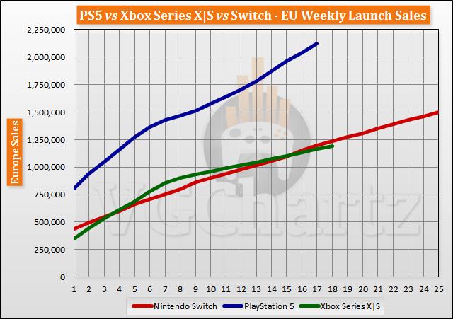 PS5 vs Xbox Series X|S vs Switch Launch Sales Comparison Through Week 18