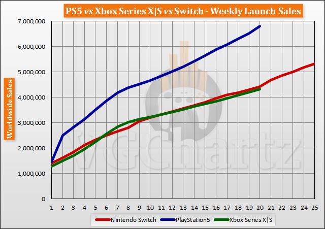 PS5 vs Xbox Series X | S vs Switch Meluncurkan Perbandingan Penjualan Melalui Minggu ke-20