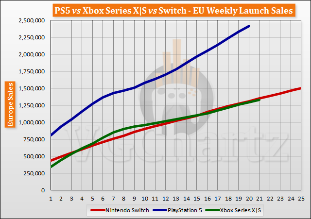 PS5 vs Xbox Series X|S vs Switch Launch Sales Comparison Through Week 21