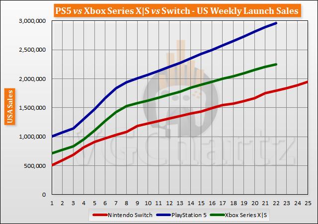 PS5 vs Xbox Series X S vs Switch Launch Sales Comparison Through Week 22