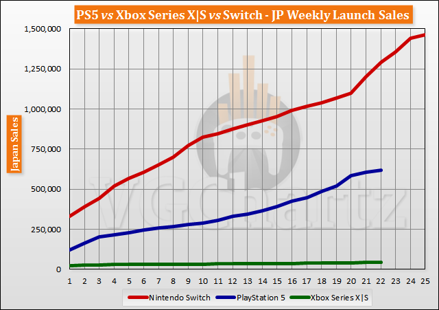 PS5 vs Xbox Series X | S vs Switch Meluncurkan Perbandingan Penjualan Melalui Minggu ke-22