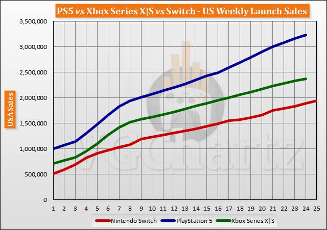 PS5 vs Xbox Series X S vs Switch Launch Sales Comparison Through Week 24