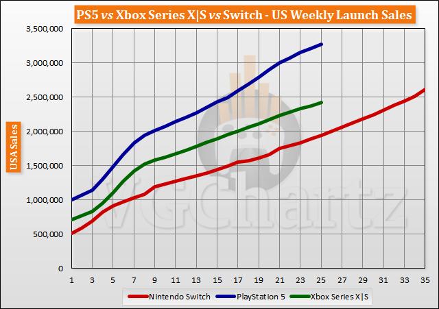 PS5 vs Xbox Series X S vs Switch Launch Sales Comparison Through Week 25