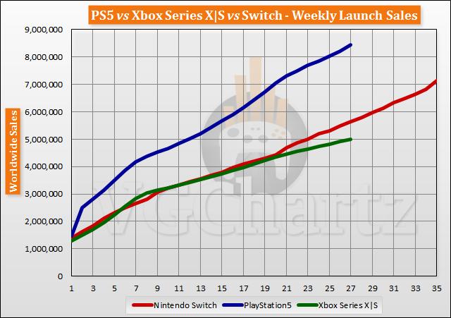 PS5 vs Xbox Series X S vs Switch Launch Sales Comparison Through Week 27
