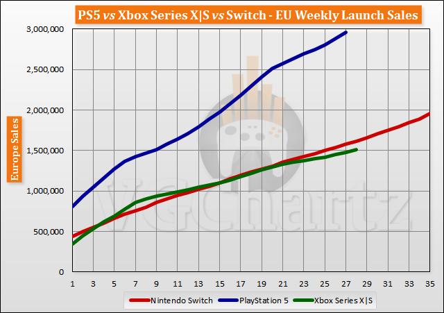 PS5 vs Xbox Series X|S vs Switch Launch Sales Comparison Through Week 28