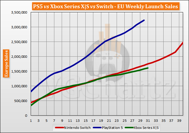 PS5 vs Xbox Series X|S vs Switch Launch Sales Comparison Through Week 31