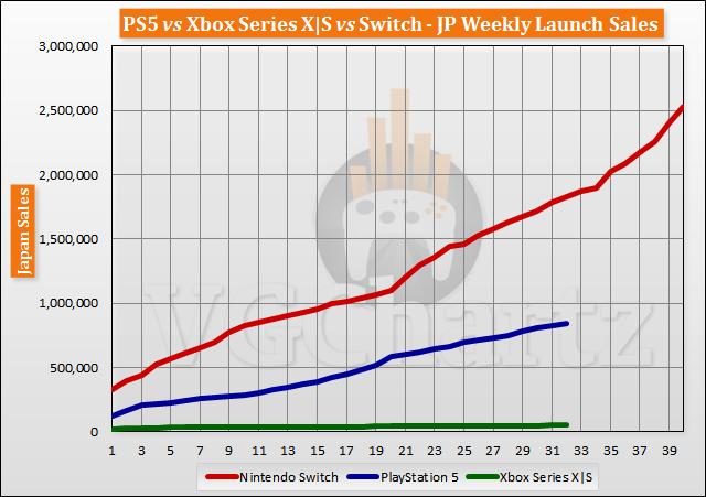 PS5 vs Xbox Series X S vs Switch Launch Sales Comparison Through Week 32