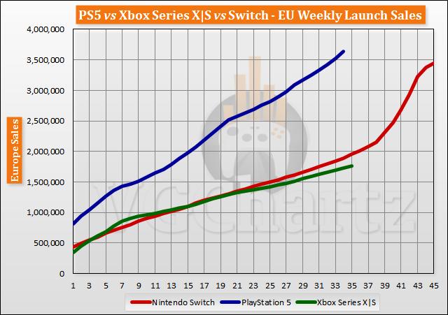 PS5 vs Xbox Series X|S vs Switch Launch Sales Comparison Through Week 35