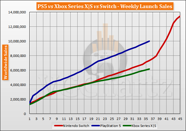 PS5 vs Xbox Series X|S vs Switch Launch Sales Comparison Through Week 36