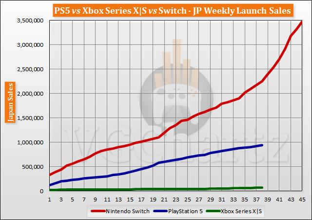 PS5 vs Xbox Series X|S vs Switch Launch Sales Comparison Through Week 38